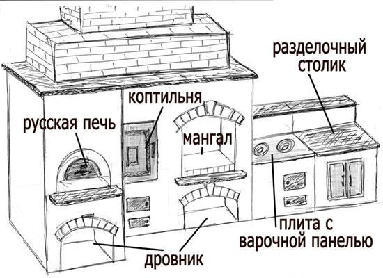 Основные составляющие барбекю