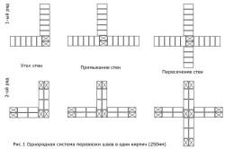 Схема перевязки продольных швов