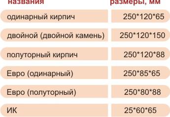 Размеры кирпича согласно ГОСТу.