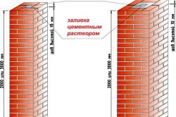Разновидность кладки столбов