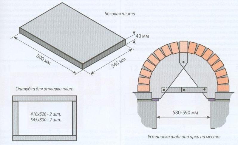 Шаблоны арки и опалубки