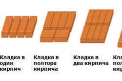 Кирпичная кладка — это конструкция, из кирпича уложенная в определенном порядке и скреплена между собой строительным раствором.