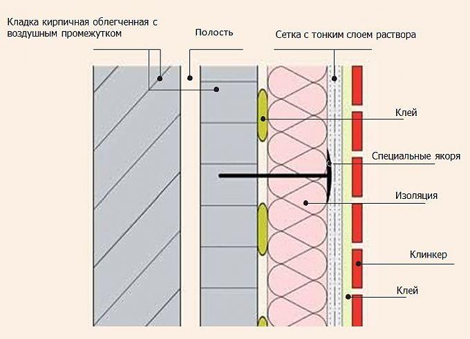 Схема клинкерной облицовки