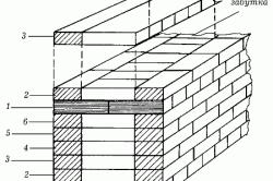 Схема многорядной перевязки: 1 – тычковый ряд; 2–6 – ложковые ряды