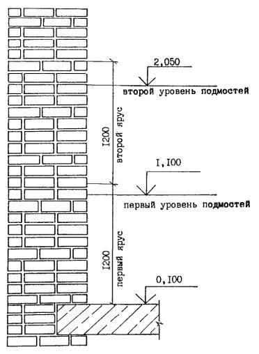 Схема разбивки кирпичной