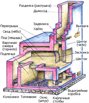 Схема русской печи