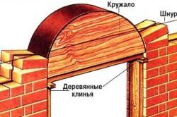 Схема установки специальной формы из дерева - кружала.