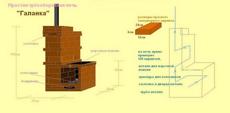 Как построить печь в доме своими руками