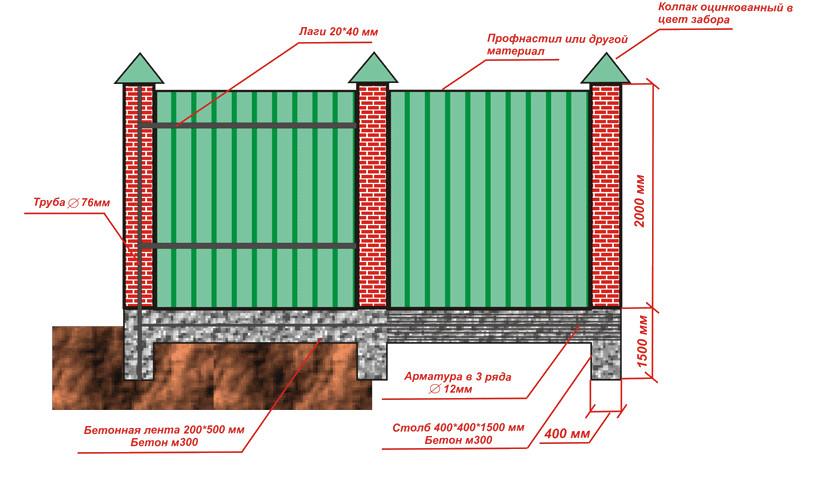 Строим забор из профнастила с кирпичными столбами своими руками 60