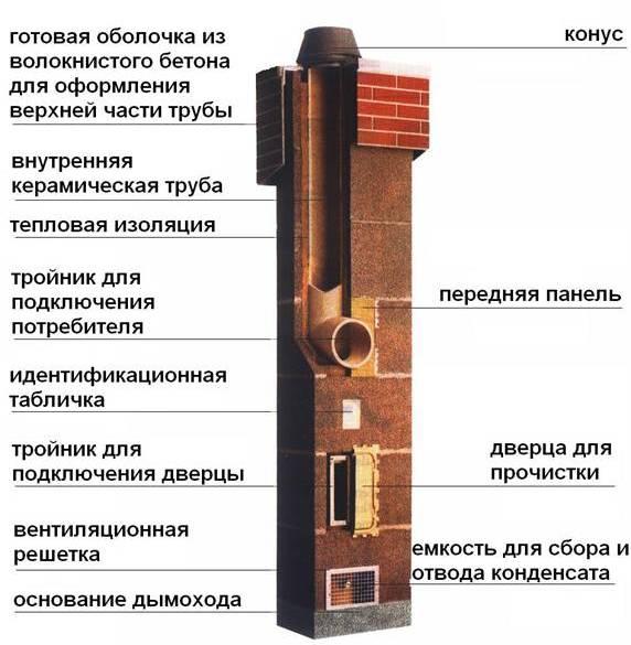 Конструкция дымохода для бани
