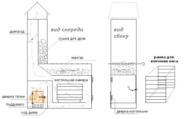 Мангал из блоков своими руками чертежи и фото пошаговая инструкция
