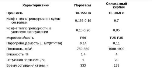 Таблица сравнения свойств газосиликатных блоков и силикатного кирпича
