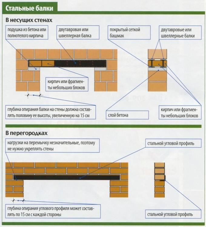 Установка стальных перемычек в несущих стенах и в перегородках