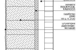 Схема облицовки кирпичом стены из газобетона.