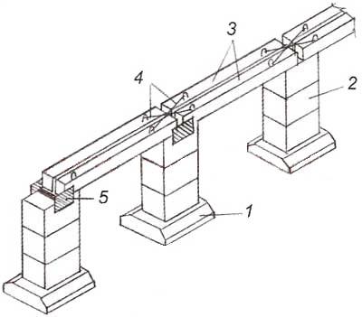 Схема столбчатого фундамента с