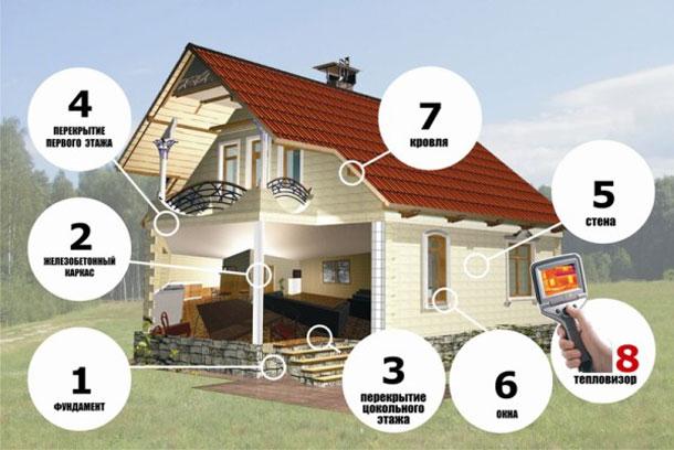 Для получения хорошего результата необходимо точно следовать инструкциям по возведению дома.
