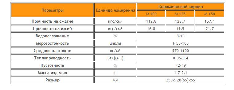 Технические характеристики классического керамического кирпича.