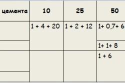 Таблица растворов для кладки кирпича