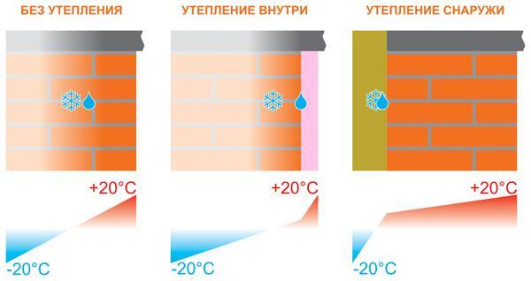 Утепление кирпичного дома изнутри