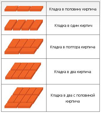 Существует несколько видов кирпичной  кладки. Выбор потребителя зависит от его индивидуальных потребностей.