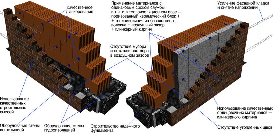 Устройство стены из поризованного кирпича