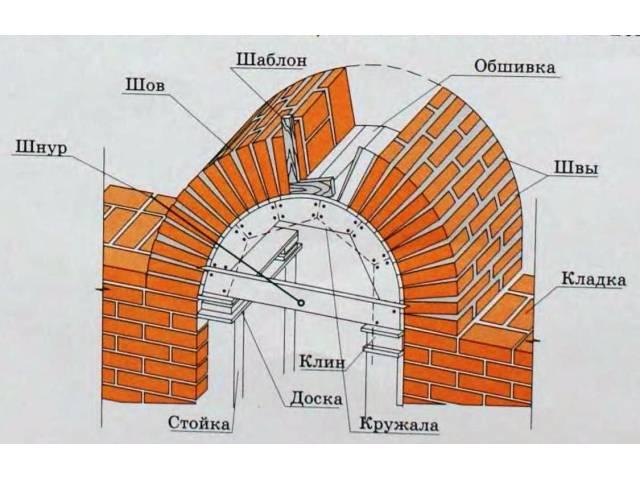 Если не следовать строго по инструкции кладки арок из кирпича, Ваша арочная конструкция может разрушиться.