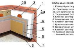 Схема утепления фасада кирпичной стены