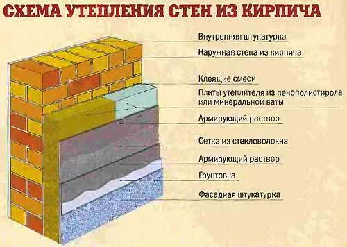 Утепление стен из кирпича.
