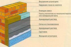 Схема утепления кирпичного цоколя.