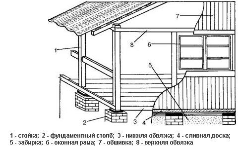 Веранду не стоит сравнивать с террасой. Отличие заключается в том, что веранда является закрытой и выглядит как продолжение дома или как отдельная комната.