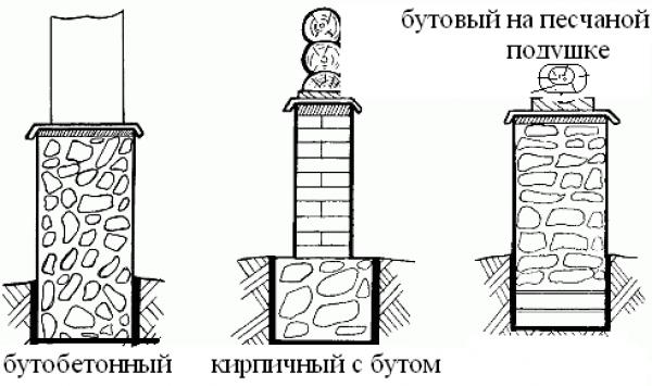 Виды фундамента