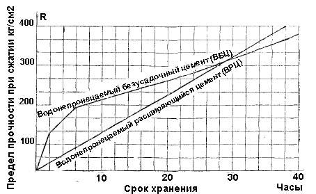 Схема предельной прочности ВБЦ и ВРЦ