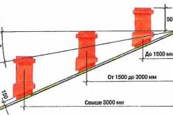 Определение высоты печной трубы