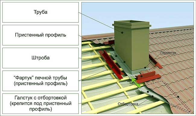 Печная труба на крыше.