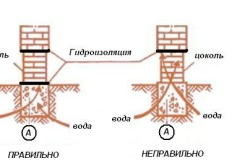 Схема гидроизоляции цоколя из кирпича.
