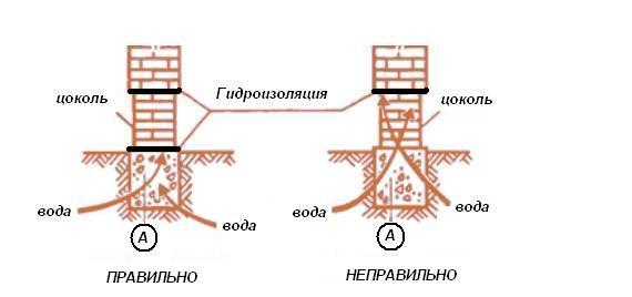 Схема гидроизоляции цоколя из