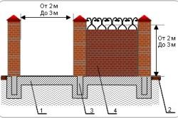 Забор из кирпича на ленточном фундаменте с глухой кладкой между столбов и с кованым узором