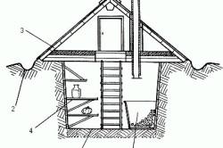 Земляной погреб: 1 – закрома; 2 – водоотводная канава; 3 – скат крыши; 4 – полки; 5 – пол