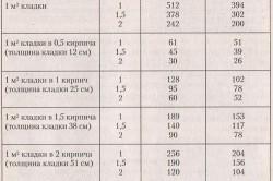 Пример расчета кирпича для кладки