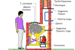 Проекты банных кирпичных печей