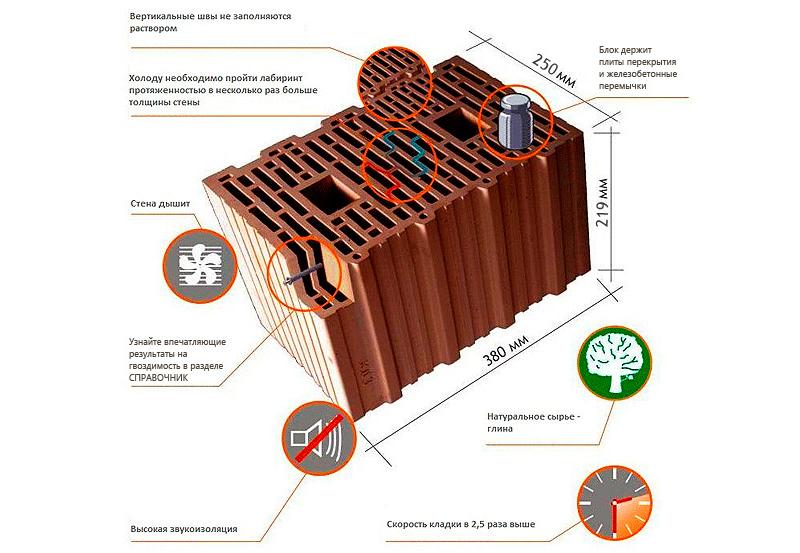 Схема блока керамического кирпича