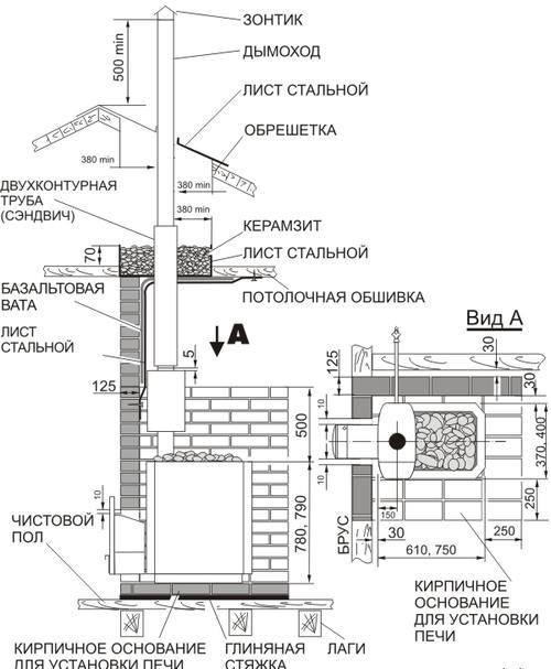 Схема установки печи в бани