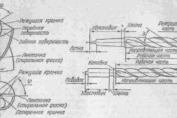 Схема устройства сверла