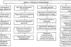 Схема возможных дефектов и их причин