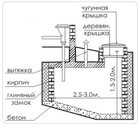 Схема выгрубной ямы из кирпича