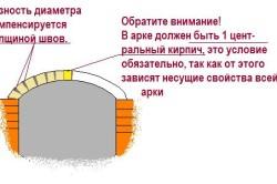 Схема кладки арки из кирпича