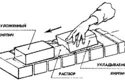Схема правильной кладки кирпича