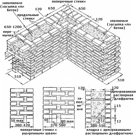 Колодцевая кирпичная кладка стен по системе А.С. Власова