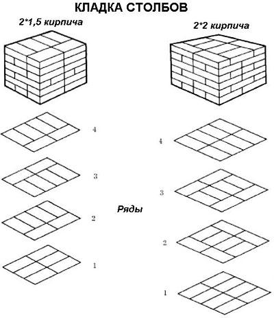 Схема кирпичных столбов для
