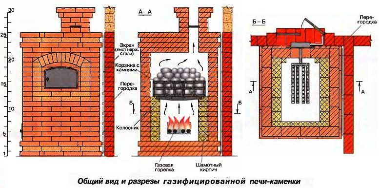 Схема газовой печи из кирпича.